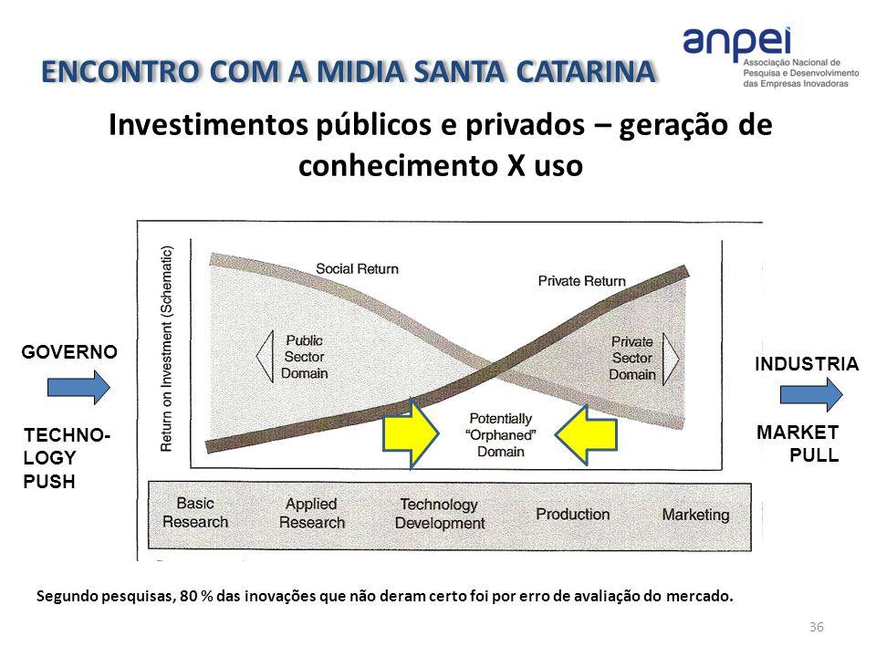 TECHNO- LOGY PUSH MARKET PULL INDUSTRIA GOVERNO Segundo pesquisas, 80 % das inovações que não deram certo foi por erro de avaliação do mercado. 36 Inv