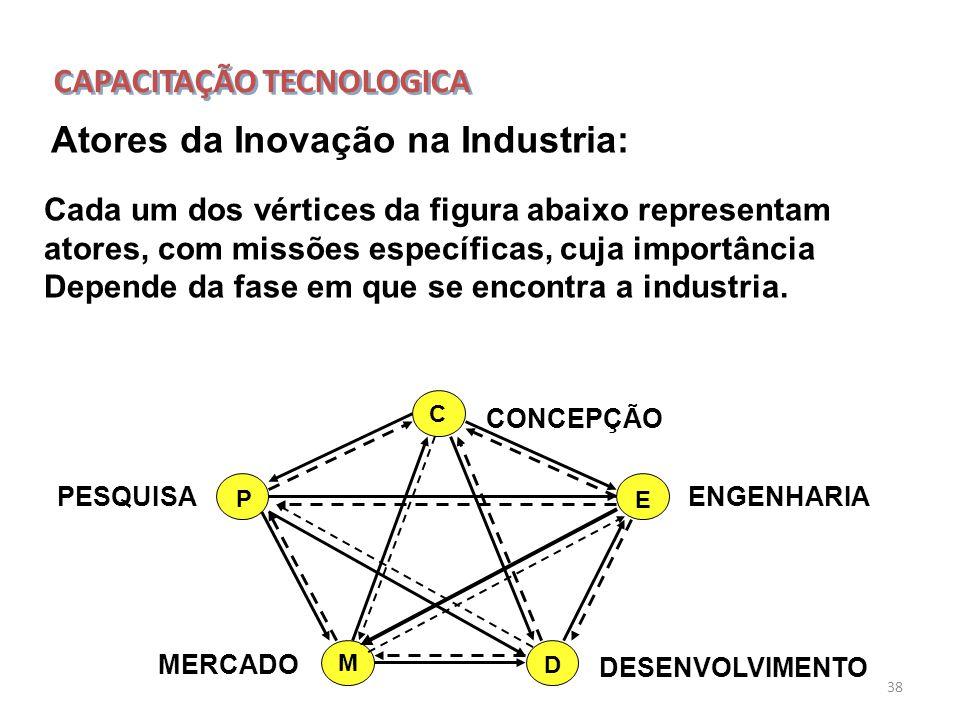 38 Atores da Inovação na Industria: Cada um dos vértices da figura abaixo representam atores, com missões específicas, cuja importância Depende da fas
