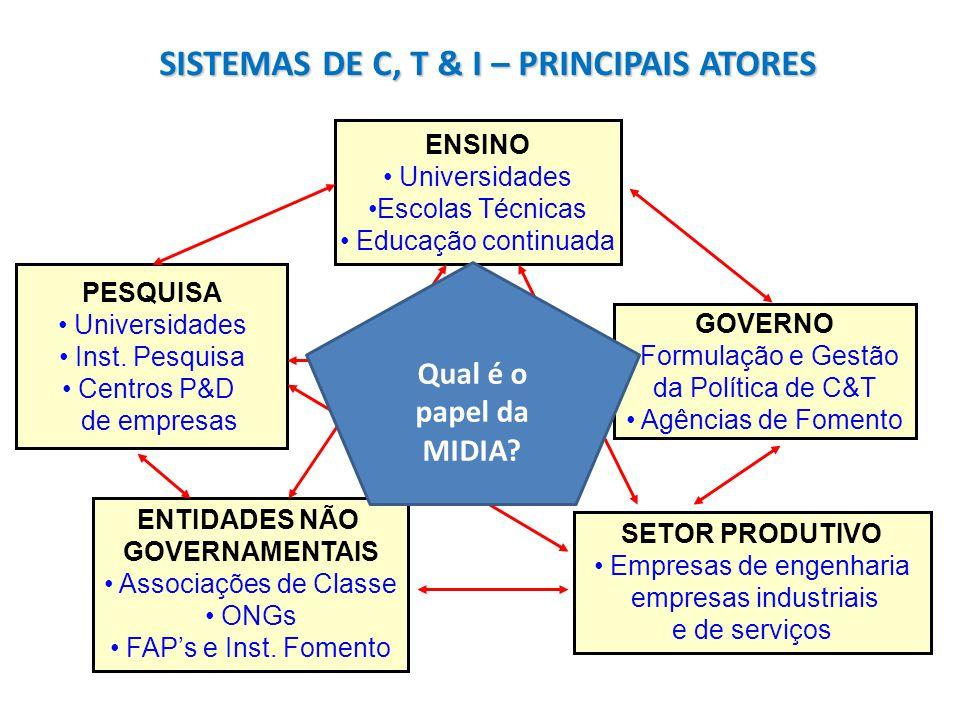 SISTEMAS DE C, T & I – PRINCIPAIS ATORES ENSINO Universidades Escolas Técnicas Educação continuada PESQUISA Universidades Inst. Pesquisa Centros P&D d