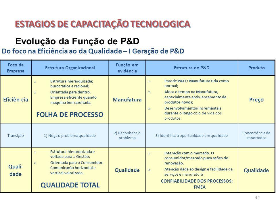 44 Do foco na Eficiência ao da Qualidade – I Geração de P&D Evolução da Função de P&D Foco da Empresa Estrutura Organizacional Função em evidência Est