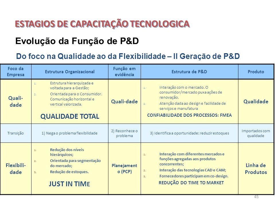 45 Do foco na Qualidade ao da Flexibilidade – II Geração de P&D Foco da Empresa Estrutura Organizacional Função em evidência Estrutura de P&DProduto Q