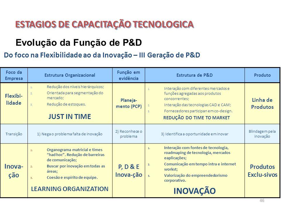 46 Do foco na Flexibilidade ao da Inovação – III Geração de P&D Foco da Empresa Estrutura Organizacional Função em evidência Estrutura de P&DProduto F