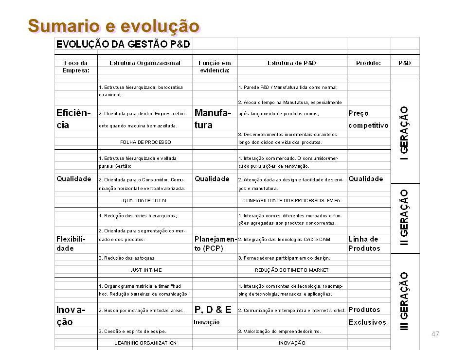 47 Sumario e evolução