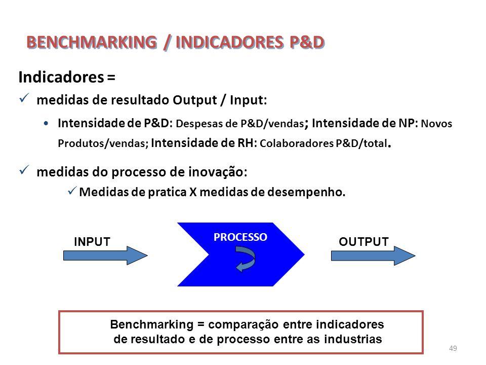 49 Indicadores = medidas de resultado Output / Input: Intensidade de P&D: Despesas de P&D/vendas ; Intensidade de NP: Novos Produtos/vendas; Intensida