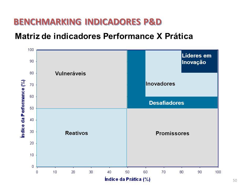 50 Vulneráveis Promissores Líderes em Inovação Inovadores Desafiadores Reativos Matriz de indicadores Performance X Prática BENCHMARKING INDICADORES P