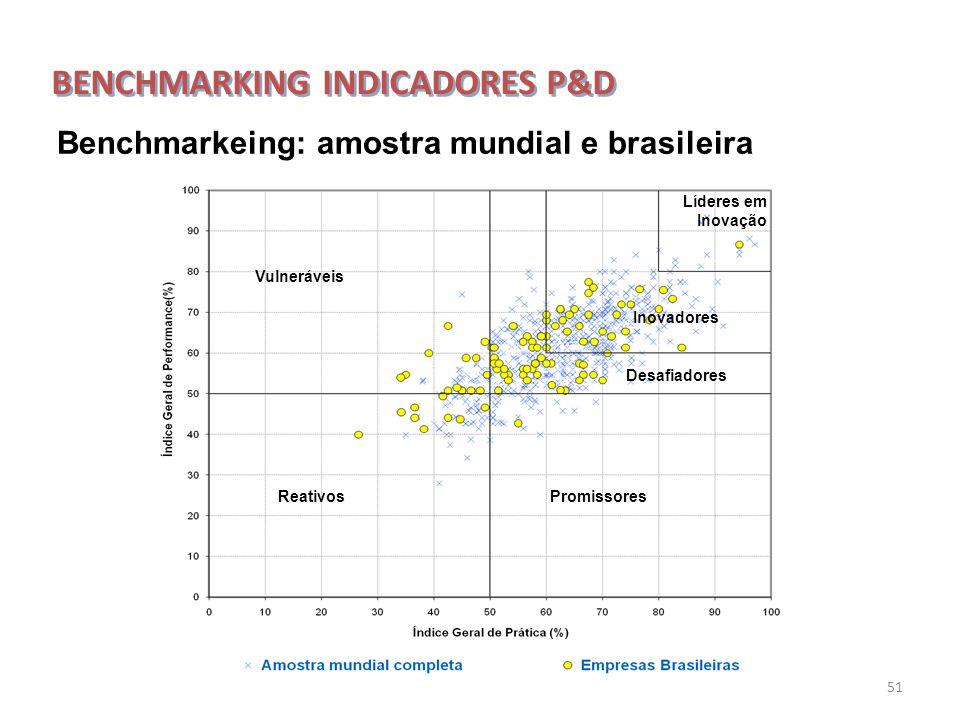 51 Vulneráveis Promissores Líderes em Inovação Inovadores Desafiadores Reativos Benchmarkeing: amostra mundial e brasileira BENCHMARKING INDICADORES P