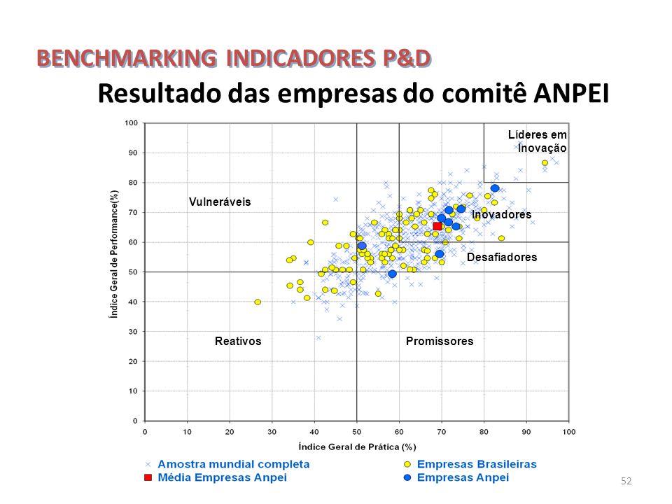 52 Vulneráveis Promissores Líderes em Inovação Inovadores Desafiadores Reativos Resultado das empresas do comitê ANPEI BENCHMARKING INDICADORES P&D