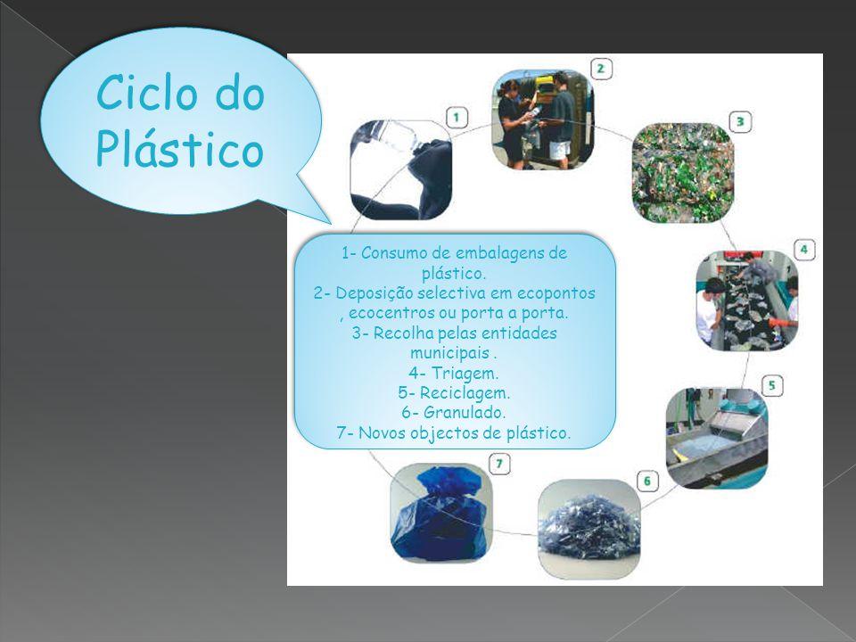 Ciclo do Plástico 1- Consumo de embalagens de plástico. 2- Deposição selectiva em ecopontos, ecocentros ou porta a porta. 3- Recolha pelas entidades m