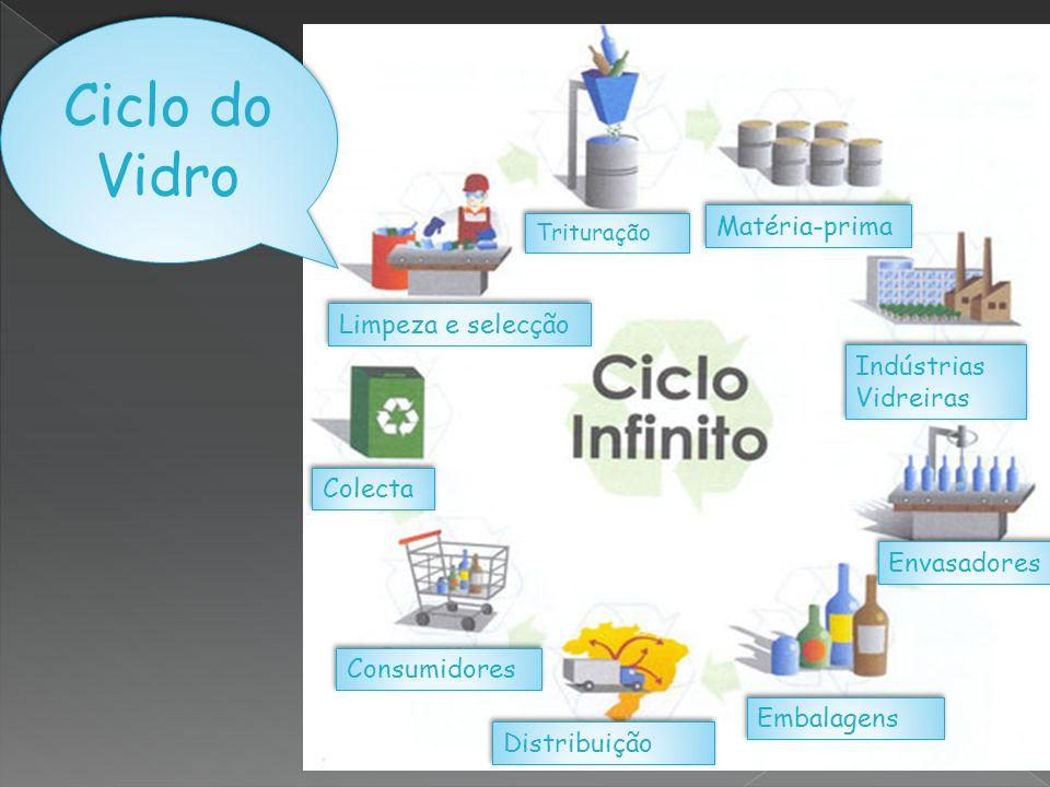Trituração Matéria-prima Indústrias Vidreiras Indústrias Vidreiras Envasadores Embalagens Distribuição Consumidores Colecta Limpeza e selecção Ciclo d