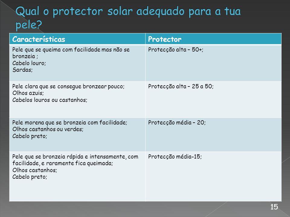 CaracterísticasProtector Pele que se queima com facilidade mas não se bronzeia ; Cabelo louro; Sardas; Protecção alta – 50+; Pele clara que se consegu