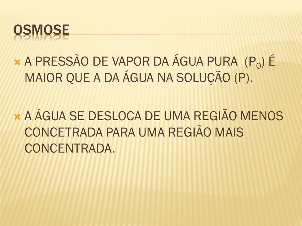 A PRESSÃO DE VAPOR DA ÁGUA PURA (P 0 ) É MAIOR QUE A DA ÁGUA NA SOLUÇÃO (P).