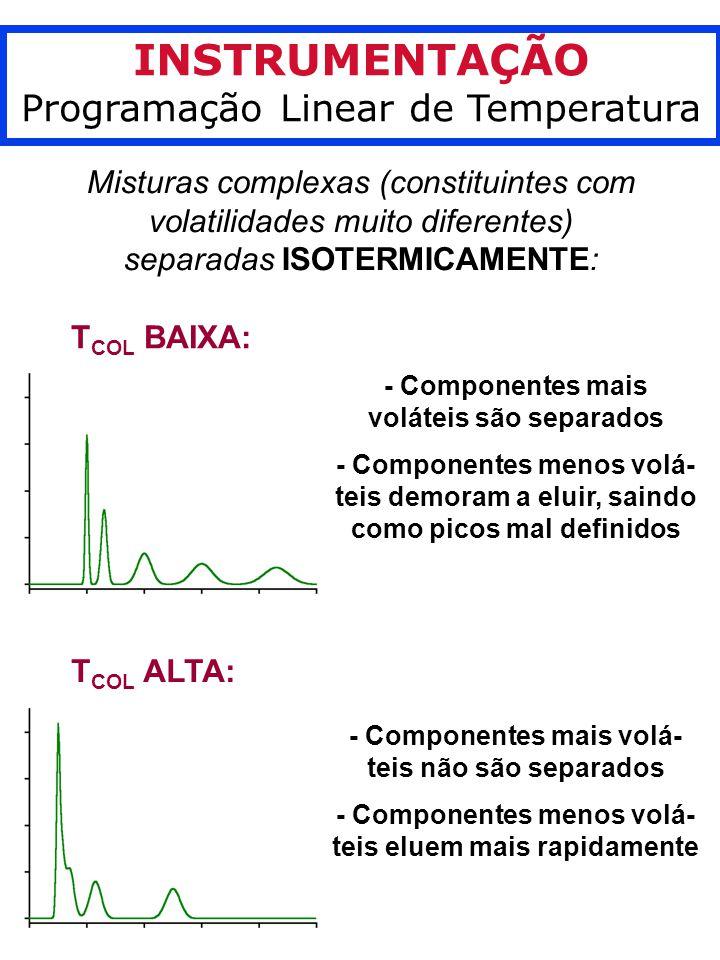 INSTRUMENTAÇÃO Programação Linear de Temperatura Misturas complexas (constituintes com volatilidades muito diferentes) separadas ISOTERMICAMENTE: T COL BAIXA: - Componentes mais voláteis são separados - Componentes menos volá- teis demoram a eluir, saindo como picos mal definidos T COL ALTA: - Componentes mais volá- teis não são separados - Componentes menos volá- teis eluem mais rapidamente