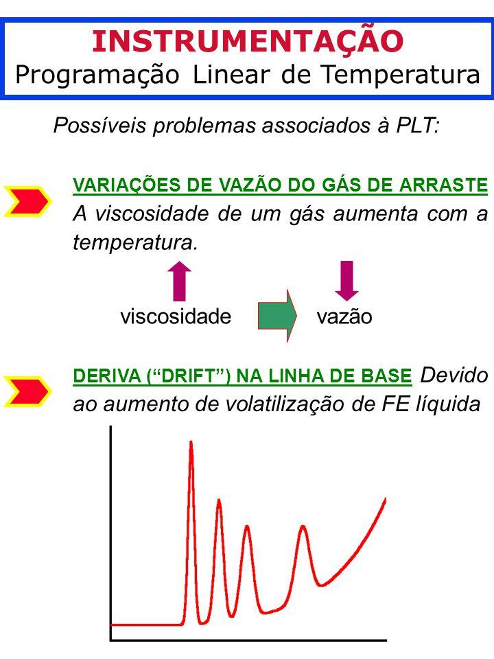 INSTRUMENTAÇÃO Programação Linear de Temperatura Possíveis problemas associados à PLT: VARIAÇÕES DE VAZÃO DO GÁS DE ARRASTE A viscosidade de um gás aumenta com a temperatura.