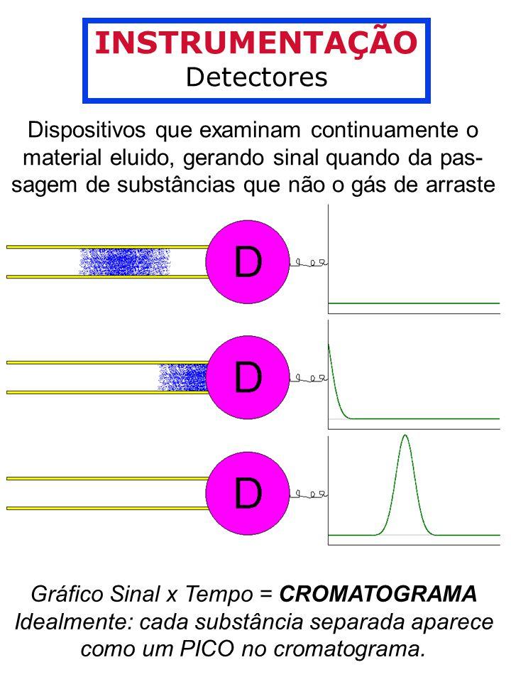 INSTRUMENTAÇÃO Detectores Dispositivos que examinam continuamente o material eluido, gerando sinal quando da pas- sagem de substâncias que não o gás de arraste Gráfico Sinal x Tempo = CROMATOGRAMA Idealmente: cada substância separada aparece como um PICO no cromatograma.