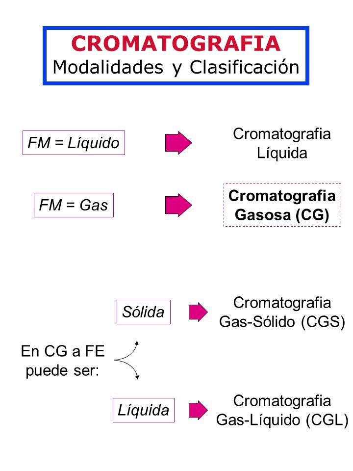 CROMATOGRAFIA Modalidades y Clasificación FM = Líquido FM = Gas Cromatografia Líquida Cromatografia Gasosa (CG) En CG a FE puede ser: Sólida Líquida Cromatografia Gas-Sólido (CGS) Cromatografia Gas-Líquido (CGL)