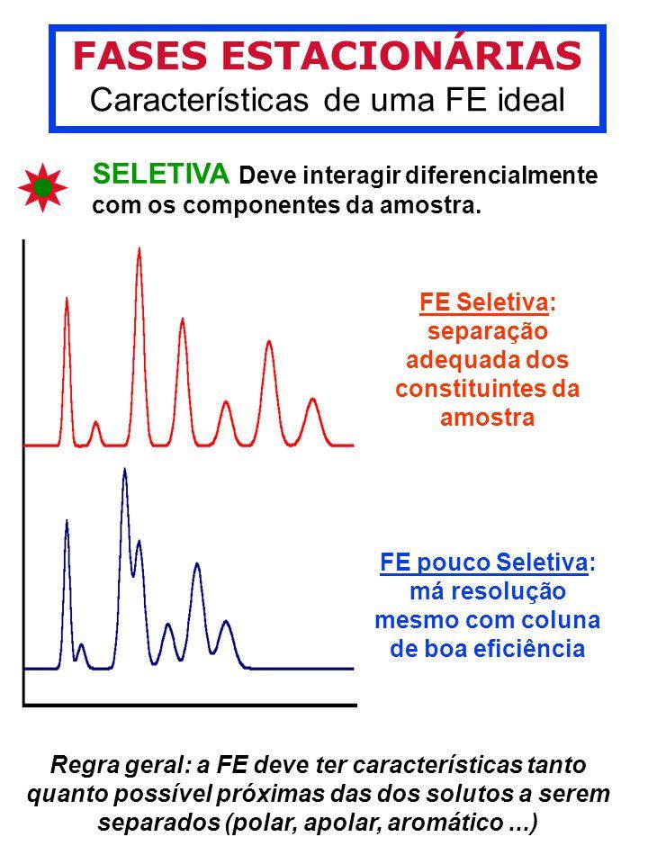 FASES ESTACIONÁRIAS Características de uma FE ideal SELETIVA Deve interagir diferencialmente com os componentes da amostra.
