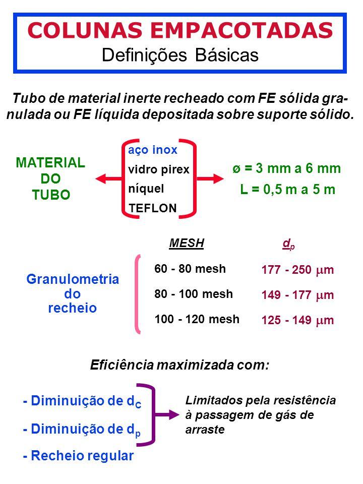 COLUNAS EMPACOTADAS Definições Básicas Tubo de material inerte recheado com FE sólida gra- nulada ou FE líquida depositada sobre suporte sólido.