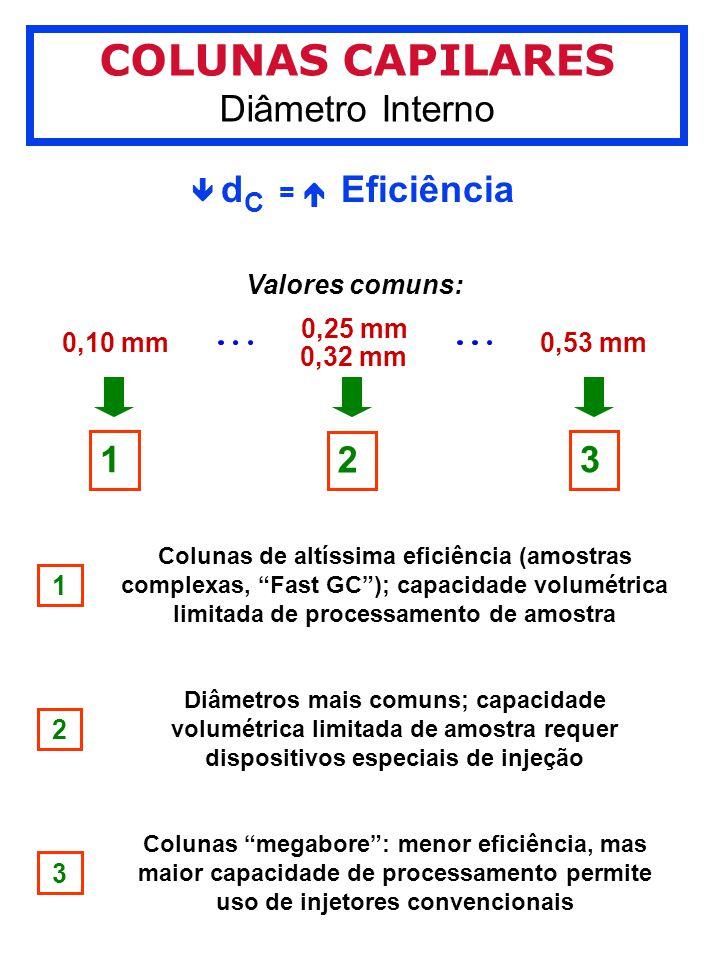 COLUNAS CAPILARES Diâmetro Interno d C = Eficiência 0,10 mm 0,25 mm 0,32 mm 0,53 mm 1 2 3 Valores comuns: 1 Colunas de altíssima eficiência (amostras complexas, Fast GC); capacidade volumétrica limitada de processamento de amostra 2 Diâmetros mais comuns; capacidade volumétrica limitada de amostra requer dispositivos especiais de injeção 3 Colunas megabore: menor eficiência, mas maior capacidade de processamento permite uso de injetores convencionais