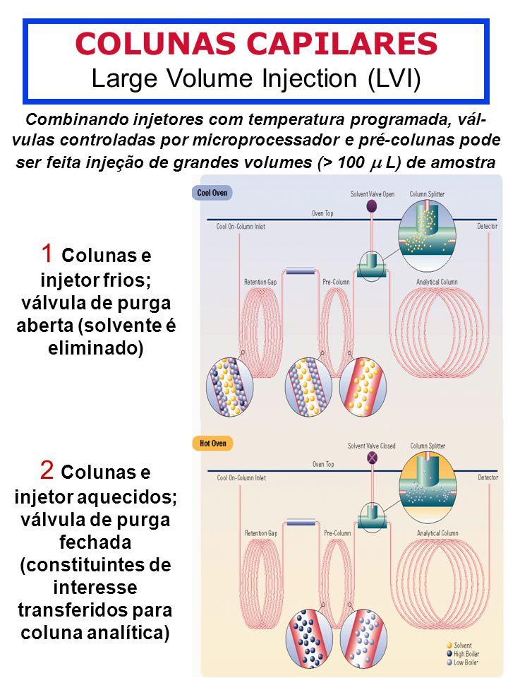 COLUNAS CAPILARES Large Volume Injection (LVI) Combinando injetores com temperatura programada, vál- vulas controladas por microprocessador e pré-colunas pode ser feita injeção de grandes volumes (> 100 L) de amostra 1 Colunas e injetor frios; válvula de purga aberta (solvente é eliminado) 2 Colunas e injetor aquecidos; válvula de purga fechada (constituintes de interesse transferidos para coluna analítica)