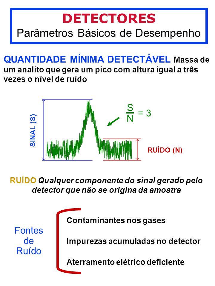 DETECTORES Parâmetros Básicos de Desempenho QUANTIDADE MÍNIMA DETECTÁVEL Massa de um analito que gera um pico com altura igual a três vezes o nível de ruído SINAL (S) RUÍDO (N) = 3 S N RUÍDO Qualquer componente do sinal gerado pelo detector que não se origina da amostra Fontes de Ruído Contaminantes nos gases Impurezas acumuladas no detector Aterramento elétrico deficiente