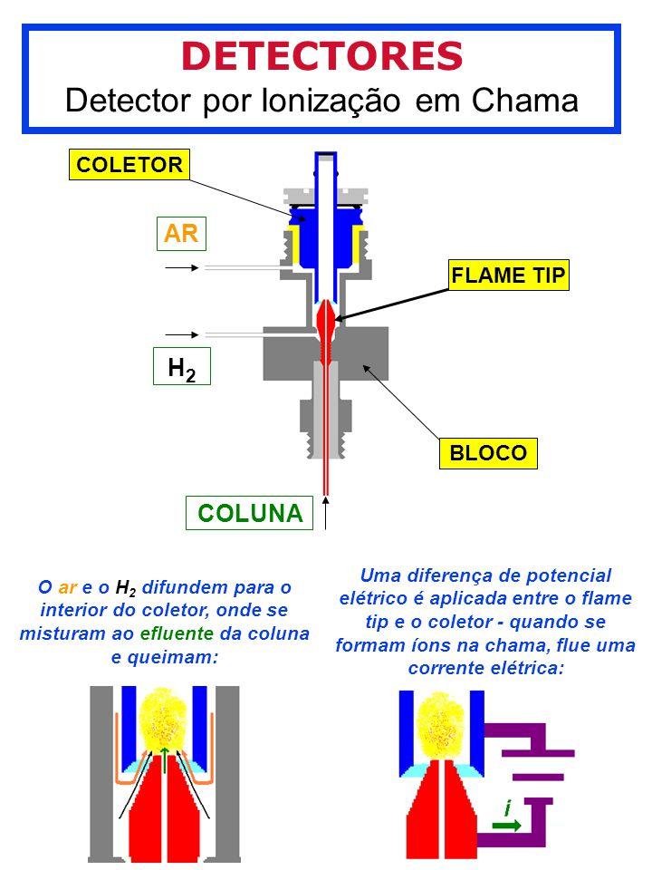 DETECTORES Detector por Ionização em Chama COLETOR FLAME TIP BLOCO AR H2H2 COLUNA O ar e o H 2 difundem para o interior do coletor, onde se misturam ao efluente da coluna e queimam: Uma diferença de potencial elétrico é aplicada entre o flame tip e o coletor - quando se formam íons na chama, flue uma corrente elétrica: