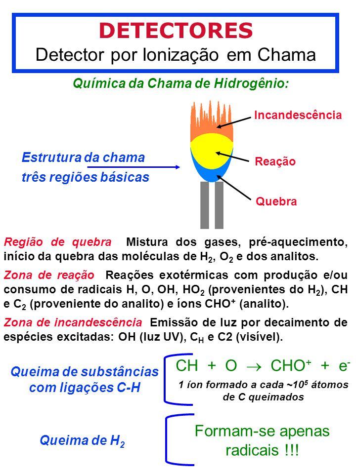 DETECTORES Detector por Ionização em Chama Química da Chama de Hidrogênio: Incandescência Reação Quebra Estrutura da chama três regiões básicas Região de quebra Mistura dos gases, pré-aquecimento, início da quebra das moléculas de H 2, O 2 e dos analitos.