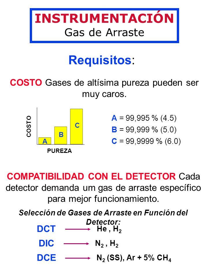 INSTRUMENTACIÓN Gas de Arraste Requisitos: COSTO Gases de altísima pureza pueden ser muy caros.