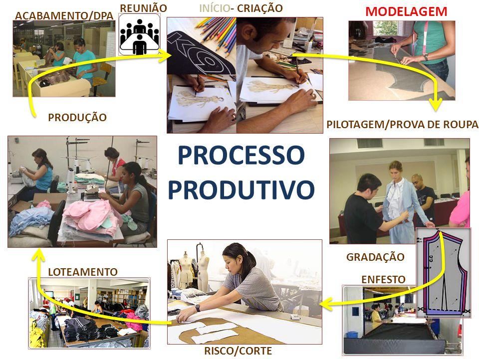 OBJETIVO: Reproduzir as formas e medidas do corpo humano adaptadas ao estilo proposto pelo designer, que são executados a partir da análise do desenho técnico e das demais especificações do projeto (JONES, 2006).