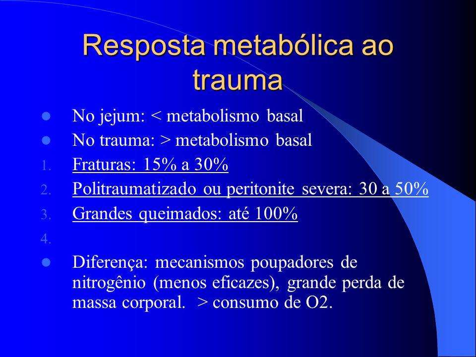 Resposta metabólica ao trauma No jejum: < metabolismo basal No trauma: > metabolismo basal 1. Fraturas: 15% a 30% 2. Politraumatizado ou peritonite se