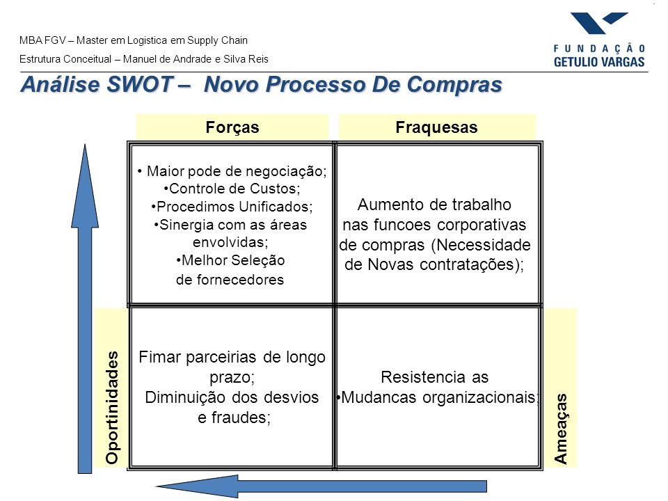 MBA FGV – Master em Logistica em Supply Chain Estrutura Conceitual – Manuel de Andrade e Silva Reis Análise SWOT – Novo Processo De Compras Fimar parc