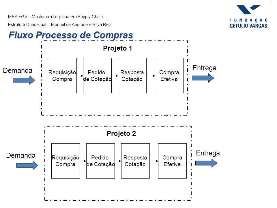 MBA FGV – Master em Logistica em Supply Chain Estrutura Conceitual – Manuel de Andrade e Silva Reis Fluxo Processo de Compras Requisição Compra Pedido
