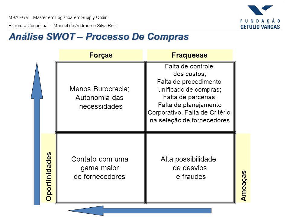 MBA FGV – Master em Logistica em Supply Chain Estrutura Conceitual – Manuel de Andrade e Silva Reis Análise SWOT – Processo De Compras Contato com uma