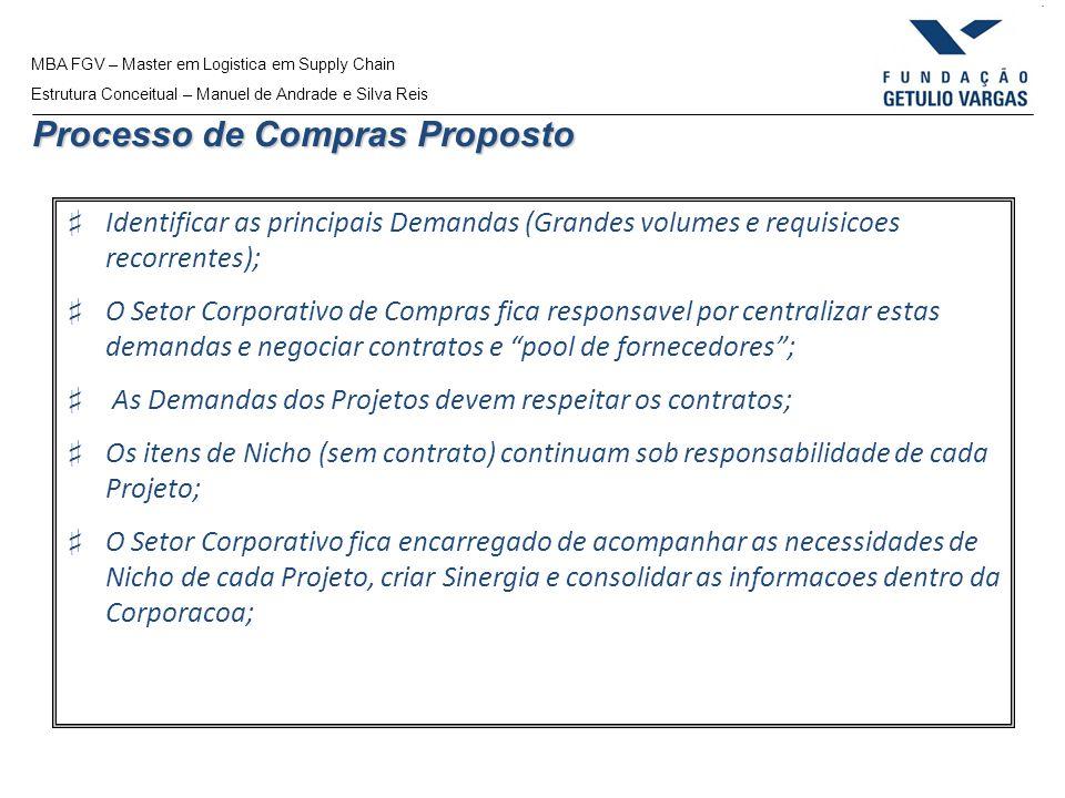 MBA FGV – Master em Logistica em Supply Chain Estrutura Conceitual – Manuel de Andrade e Silva Reis Processo de Compras Proposto Identificar as princi