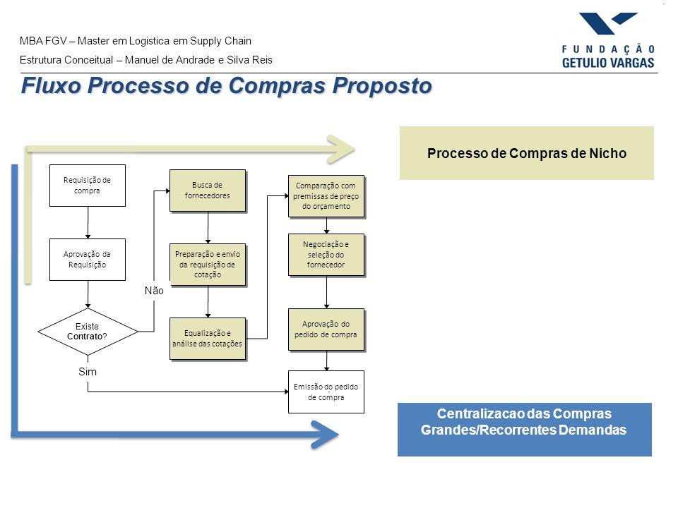 MBA FGV – Master em Logistica em Supply Chain Estrutura Conceitual – Manuel de Andrade e Silva Reis Aprovação do pedido de compra Existe Contrato? Req