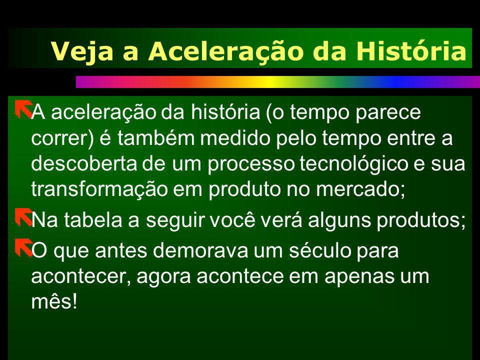 Veja a Aceleração da História ë A aceleração da história (o tempo parece correr) é também medido pelo tempo entre a descoberta de um processo tecnológ