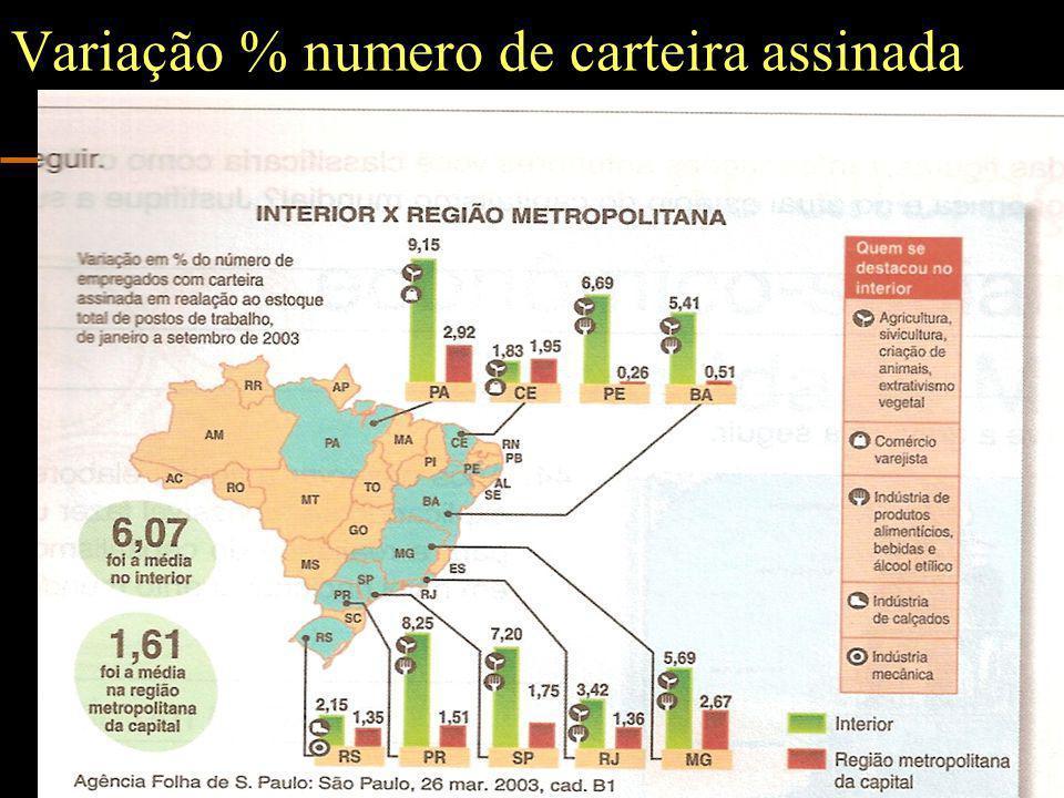 www.nilson.pro.br5 Variação % numero de carteira assinada