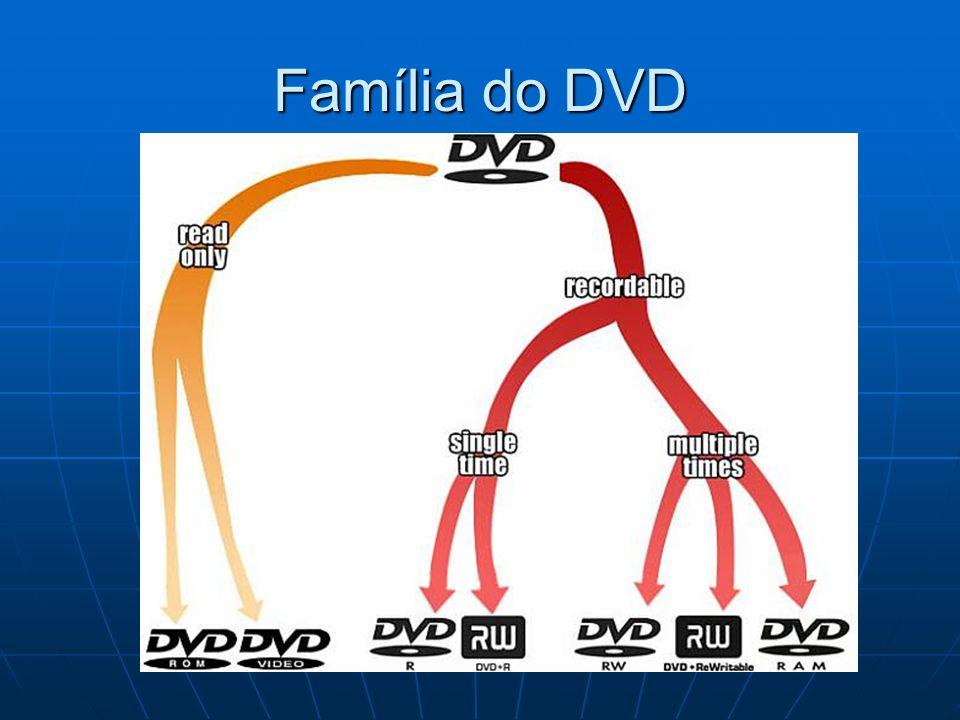 Família do DVD