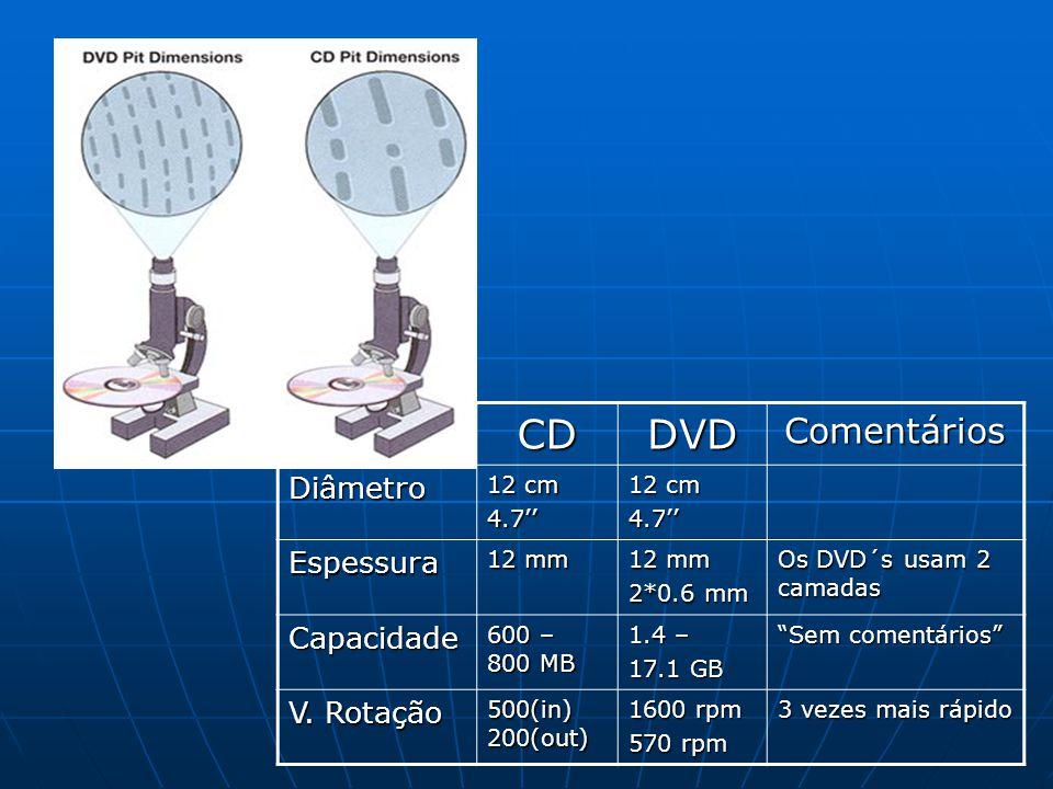 CDDVDComentários Diâmetro 12 cm 4.7 4.7 Espessura 12 mm 2*0.6 mm Os DVD´s usam 2 camadas Capacidade 600 – 800 MB 1.4 – 17.1 GB Sem comentários V. Rota