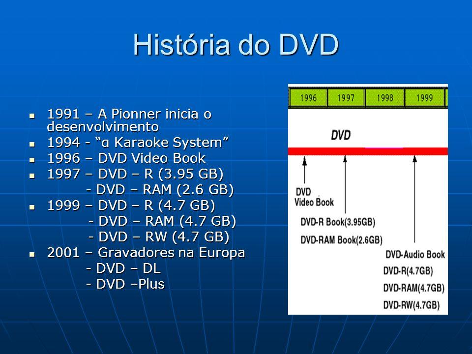 História do DVD 1991 – A Pionner inicia o desenvolvimento 1991 – A Pionner inicia o desenvolvimento 1994 - α Karaoke System 1994 - α Karaoke System 19