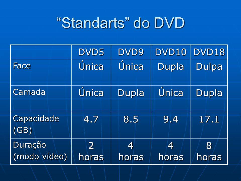 Standarts do DVD DVD5DVD9DVD10DVD18 FaceÚnicaÚnicaDuplaDulpa CamadaÚnicaDuplaÚnicaDupla Capacidade(GB)4.78.59.417.1 Duração (modo vídeo) 2 horas 4 hor