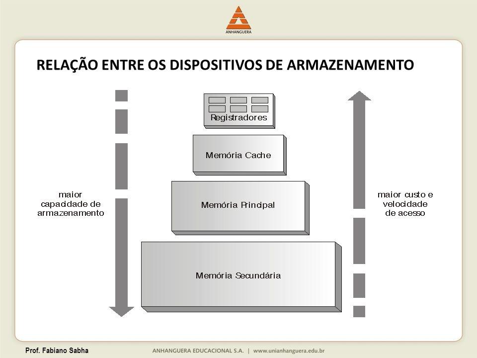 Prof. Fabiano Sabha RELAÇÃO ENTRE OS DISPOSITIVOS DE ARMAZENAMENTO