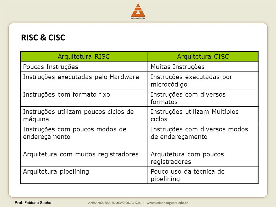 Prof. Fabiano Sabha RISC & CISC Arquitetura RISCArquitetura CISC Poucas InstruçõesMuitas Instruções Instruções executadas pelo HardwareInstruções exec