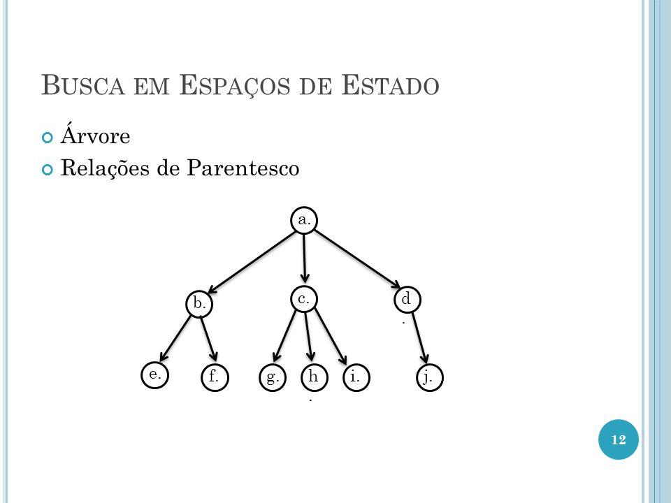B USCA EM E SPAÇOS DE E STADO Árvore Relações de Parentesco a. b. d.d. c. e. f.g.h.h. i.j. 12