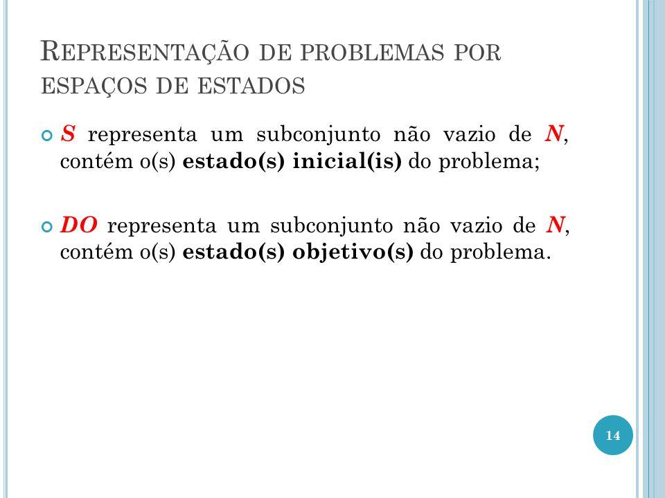 R EPRESENTAÇÃO DE PROBLEMAS POR ESPAÇOS DE ESTADOS S representa um subconjunto não vazio de N, contém o(s) estado(s) inicial(is) do problema; DO representa um subconjunto não vazio de N, contém o(s) estado(s) objetivo(s) do problema.