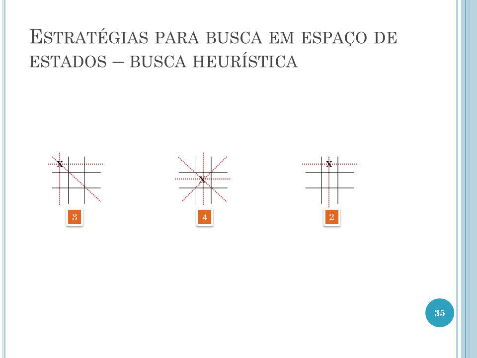 X E STRATÉGIAS PARA BUSCA EM ESPAÇO DE ESTADOS – BUSCA HEURÍSTICA X X 3 3 4 4 2 2 35