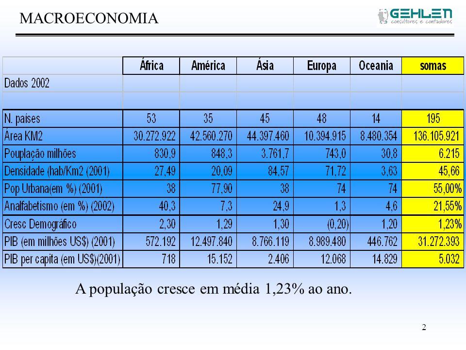 2 MACROECONOMIA A população cresce em média 1,23% ao ano.