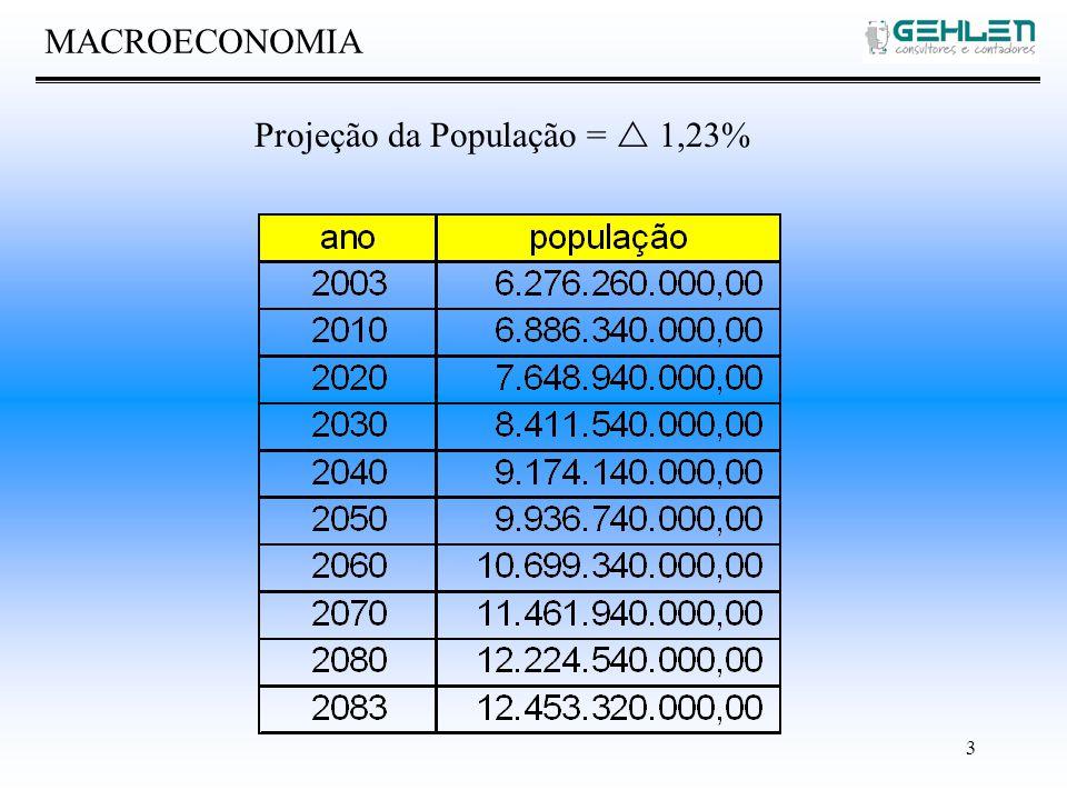 3 MACROECONOMIA Projeção da População = 1,23%