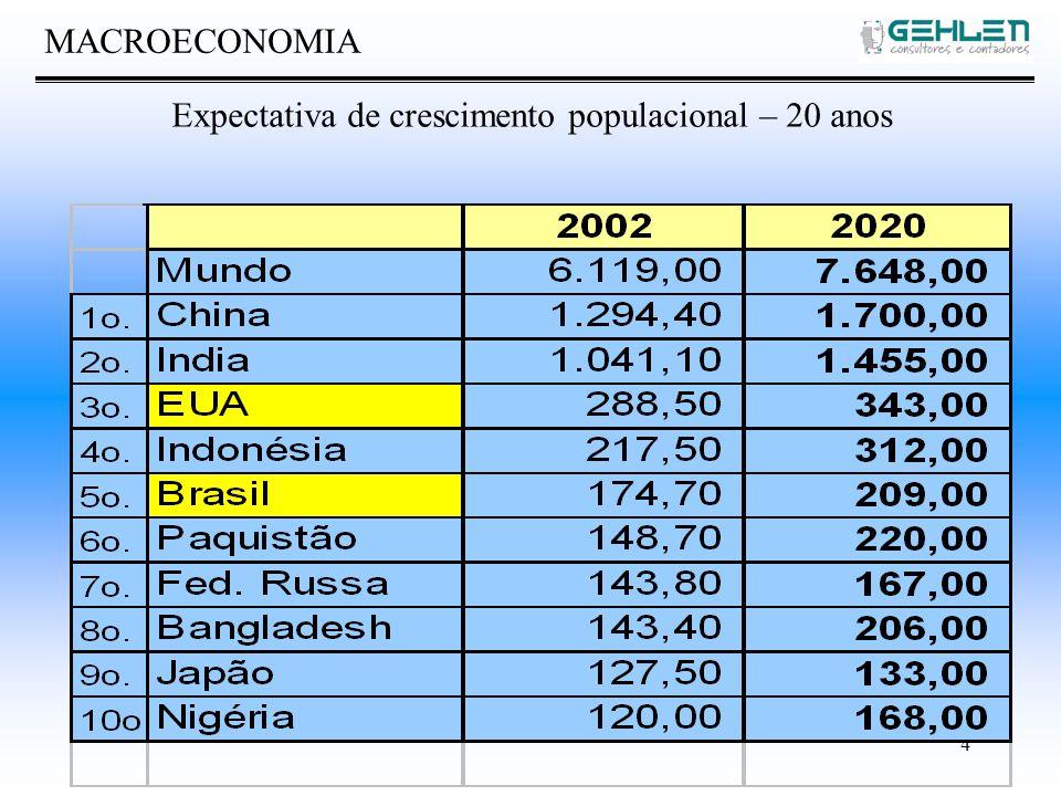 4 MACROECONOMIA Expectativa de crescimento populacional – 20 anos