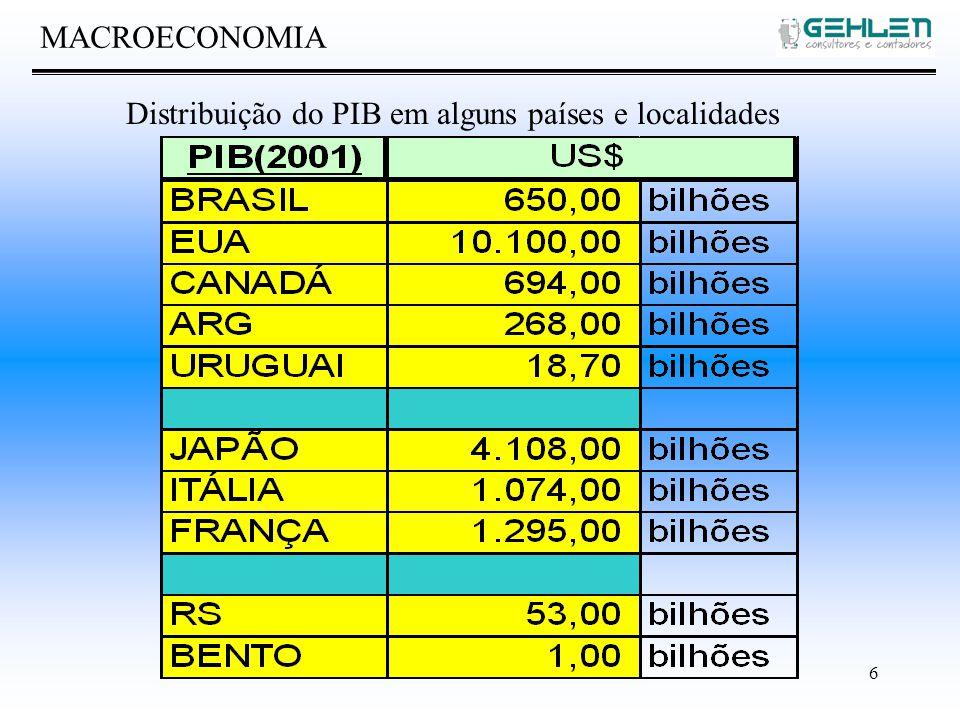 6 MACROECONOMIA Distribuição do PIB em alguns países e localidades