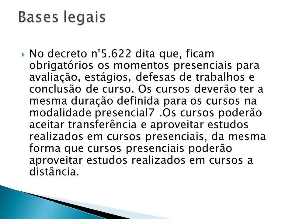 No decreto n°5.622 dita que, ficam obrigatórios os momentos presenciais para avaliação, estágios, defesas de trabalhos e conclusão de curso.